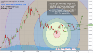 Could Gold Rally Above $3750 Before December 2019? – Technical Traders Ltd.