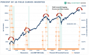 Yield-Curve-Inversions-SP500-2019-060719.png (835×519)