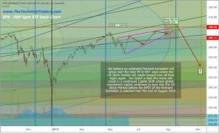 Technical Analysis Shows Aug/Sept Market Top Pattern Should Form – Technical Traders Ltd.