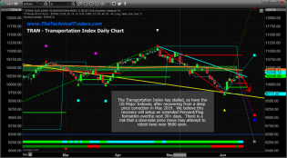 US Stock Market Setting Up A Pennant Formation – Technical Traders Ltd.