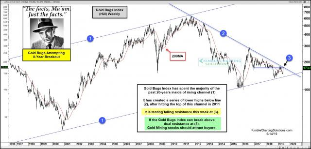 joe-friday-gold-bugs-index-attempting-to-break-above-8-year-resistance-june-14.jpg (1888×910)