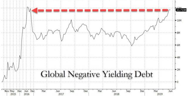 global neg yielding debt.jpg (968×498)