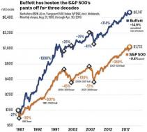 brian-livingston-warren-buffett-vs-SP500-take-1.jpg (640×574)