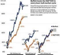 brian-livingston-Warren-Buffett-vs-SP500-take-2.jpg (640×584)