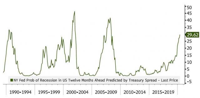 NY-Fed-Prob-of-Recession-Chart.jpg (1114×551)