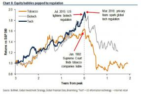 equity bubbles popped by regulations_0.jpg (705×467)