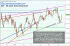 US Dollar Rallies Off Support But Is This A Top Or Bottom? – Technical Traders Ltd.