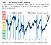 GS-Bear-Market-Risk-Indicator-1-1024x915.png (1024×915)