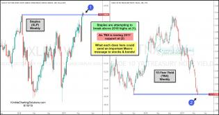 staples-attempting-breakout-yields-testing-support-june-18.jpg (1556×822)