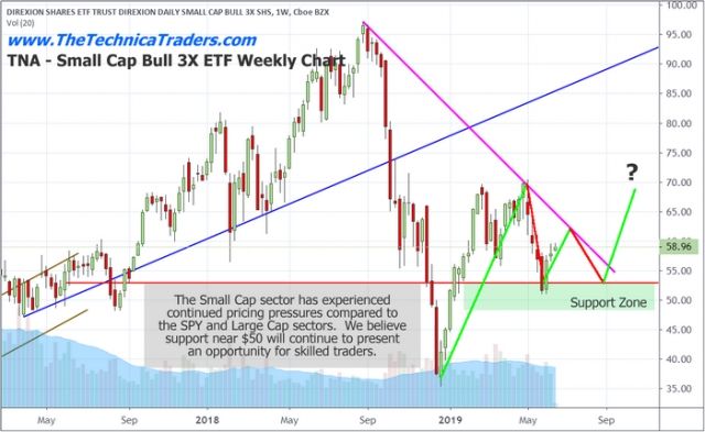 Small Caps May Lead A Market Rally – Technical Traders Ltd.