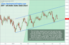 Fed Leaves Rates Unchanged – Gold & Stocks Rally/Dollar Falls – Technical Traders Ltd.
