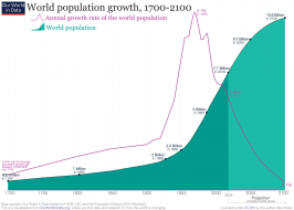 2019-Revision-–-World-Population-Growth-1700-2100.png (1280×912)