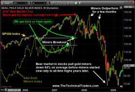 Next Bull and Bear Markets are Now Set Up – Technical Traders Ltd.