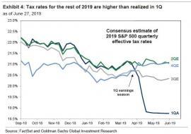 tax rates q1 2019.jpg (673×472)