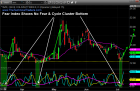 Stock Market Cycle Top and Fearless Vix Signal Turning Point – Technical Traders Ltd.