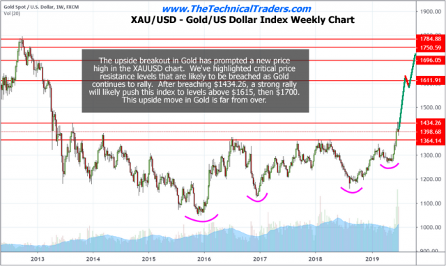 US Dollar Strength Will Drive Markets Higher – Technical Traders Ltd.