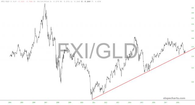 slopechart_FXI/GLD.jpg