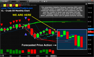 Predictive Modeling Suggest Oil Headed Much Lower – Technical Traders Ltd.