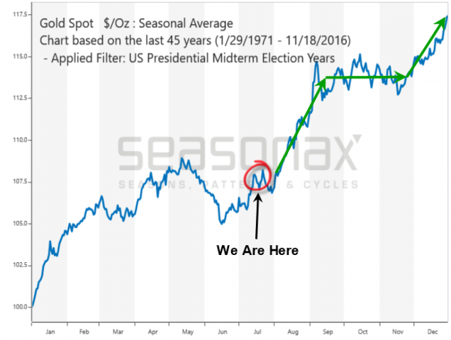 Gold and US Stock Election and Decade Cycles – Technical Traders Ltd.