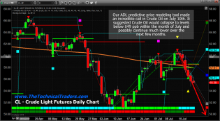 Crude Oil Breaks Down – Target $40 – Technical Traders Ltd.
