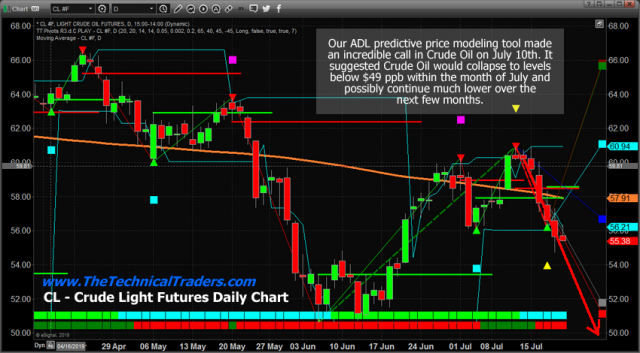 Crude Oil Breaks Down – Target $40 – Technical Traders Ltd.