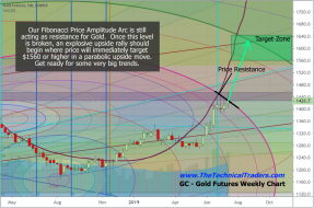 What Could The Next Gold Rally Look Like? Part I – Technical Traders Ltd.