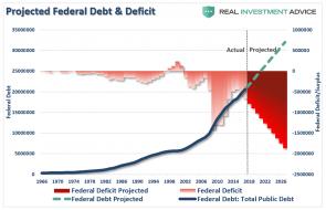 Federal-Debt-Deficit-Projections-121517.png (1047×674)
