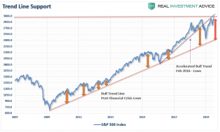 SP500-Trend-Line-Support-071119 (1).png (851×513)