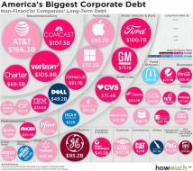 companies-with-the-highest-long-term-debt-41dd.jpg (1280×1132)
