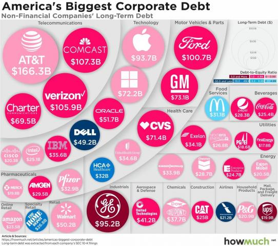 companies-with-the-highest-long-term-debt-41dd.jpg (1280×1132)