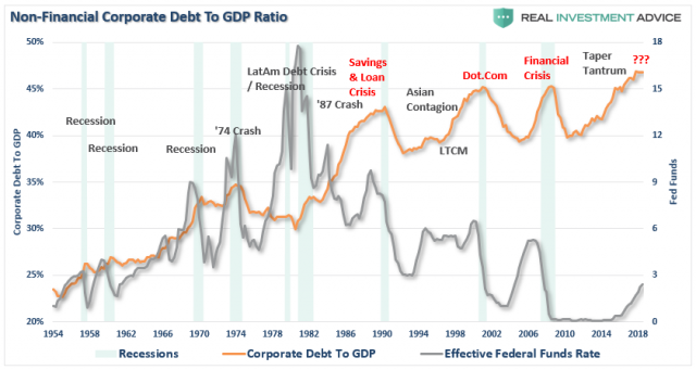 Corporate-Debt-GDP-Fed_2.png (840×448)