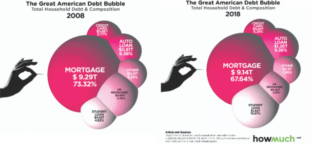 How-Much-American-Debt-Bubble.png (953×446)