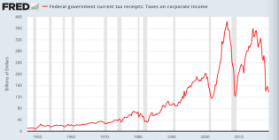 Corporate-tax-receipts.png (768×387)