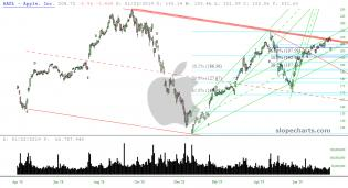 slopechart_AAPL.jpg
