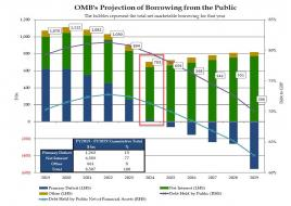 OMB projections.jpg (1105×783)