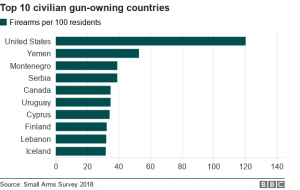 Bar chart showing top 10 civilian gun-owning countries (updated with 2018 data)