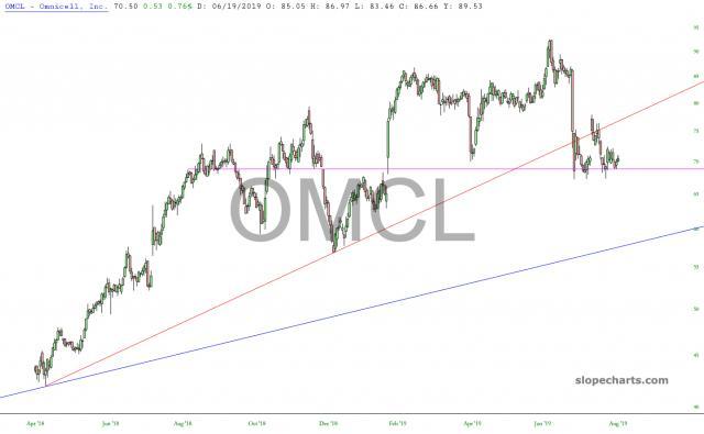 slopechart_OMCL.jpg