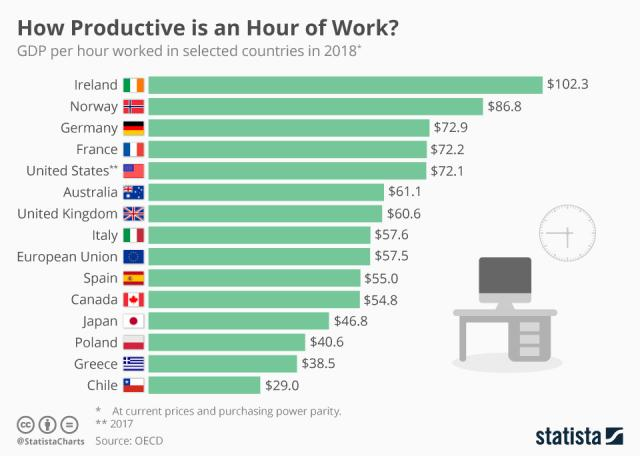 chartoftheday_14435_how_productive_is_an_hour_of_work_n.jpg (960×684)