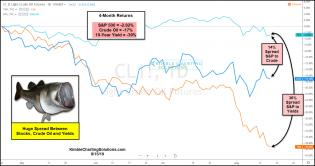spread-between-stocks-crude-and-yields-huge-will-it-narrow-aug-15.jpg (1553×823)