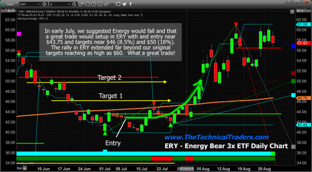 Energy Sector Setting Up For Another Big Trade – Technical Traders Ltd.