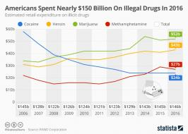 Infographic: Americans Spent Nearly $150 Billion On Illegal Drugs In 2016 | Statista