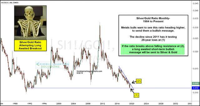 silver-gold-ratio-attempting-long-awaited-breakout-aug-27.jpg (1551×823)