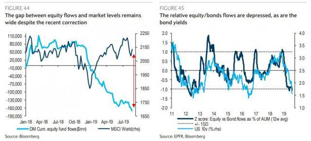 equity flows vs MSCI world.jpg (956×436)