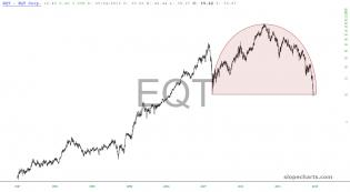 slopechart_EQT.jpg