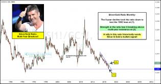silver-gold-ratio-breaking-above-multi-year-resistance-sept-3.jpg (1553×823)