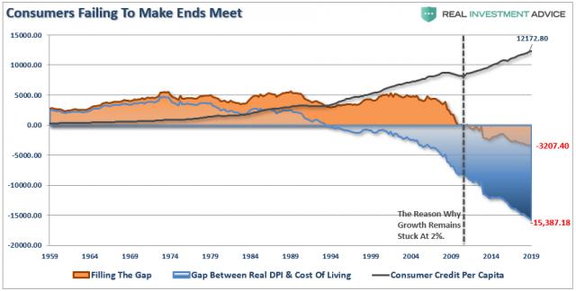 Consumer-Spending-Gap-090419.png (928×470)
