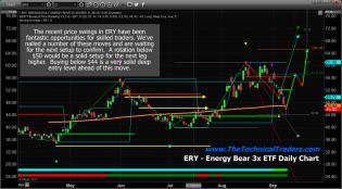 Energy Sector Reaches Key Low Point – Start Looking For The Next Move – Technical Traders Ltd.