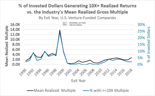 Venture Capital — No, We're Not Normal - VC by the Numbers - Medium