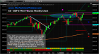 US Indexes Continue to Rally Within A Defined Range – Technical Traders Ltd.