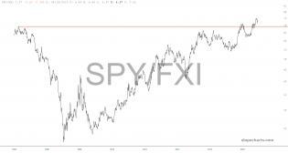 slopechart_SPY/FXI.jpg
